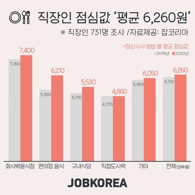 직장인들 평균 점심값