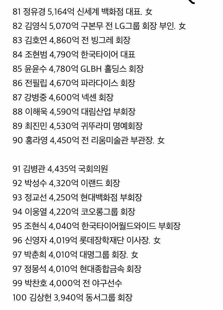 한국 100대 부자 유일한 스포츠 스타